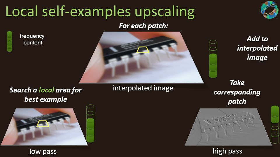 low pass high pass interpolated image For each patch: Search a local area for best example Take corresponding patch Add to interpolated image frequenc