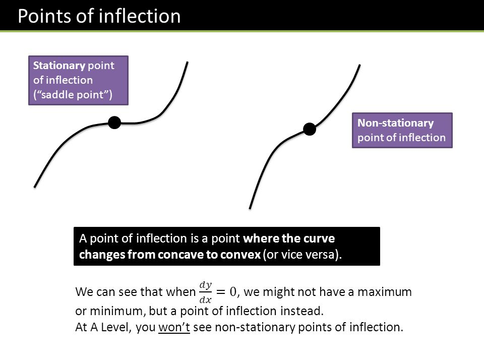 Points of inflection A point of inflection is a point where the curve changes from concave to convex (or vice versa).
