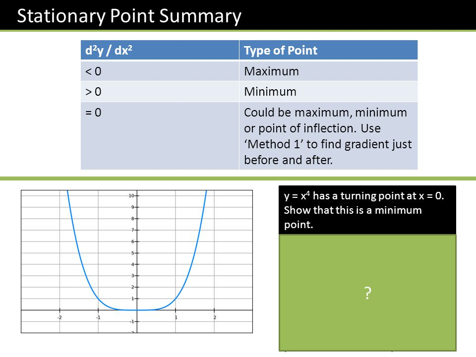 Stationary Point Summary d 2 y / dx 2 Type of Point < 0Maximum > 0Minimum = 0Could be maximum, minimum or point of inflection.