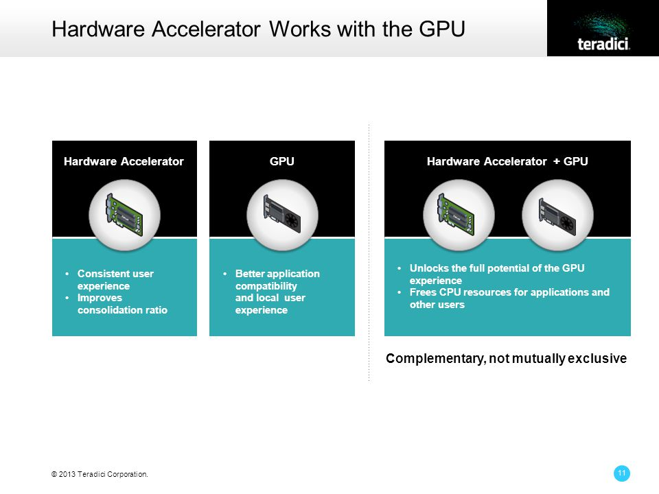 © 2013 Teradici Corporation. Hardware Accelerator Works with the GPU 11 Complementary, not mutually exclusive Unlocks the full potential of the GPU ex