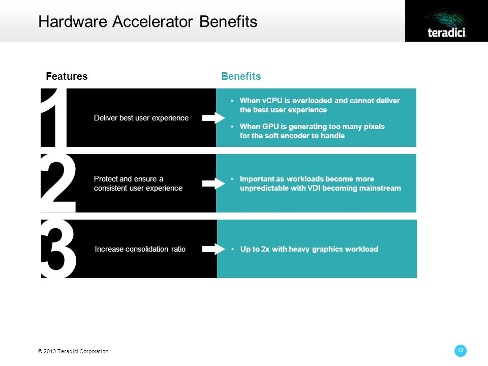 © 2013 Teradici Corporation. 12 Hardware Accelerator Benefits FeaturesBenefits When vCPU is overloaded and cannot deliver the best user experience Whe