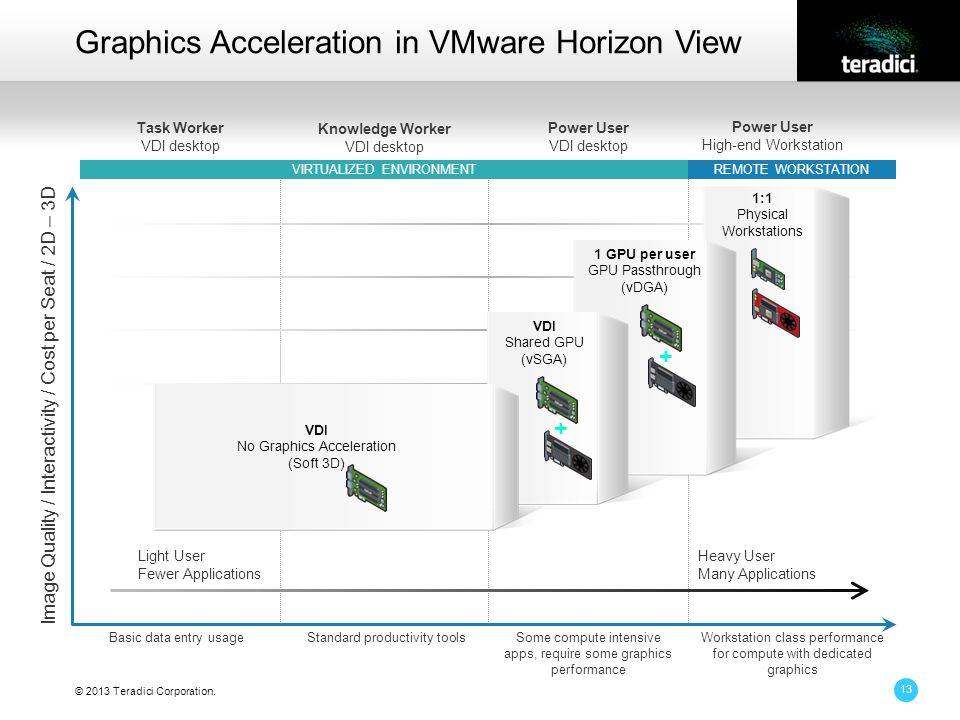© 2013 Teradici Corporation. Graphics Acceleration in VMware Horizon View Heavy User Many Applications Light User Fewer Applications Task Worker VDI d