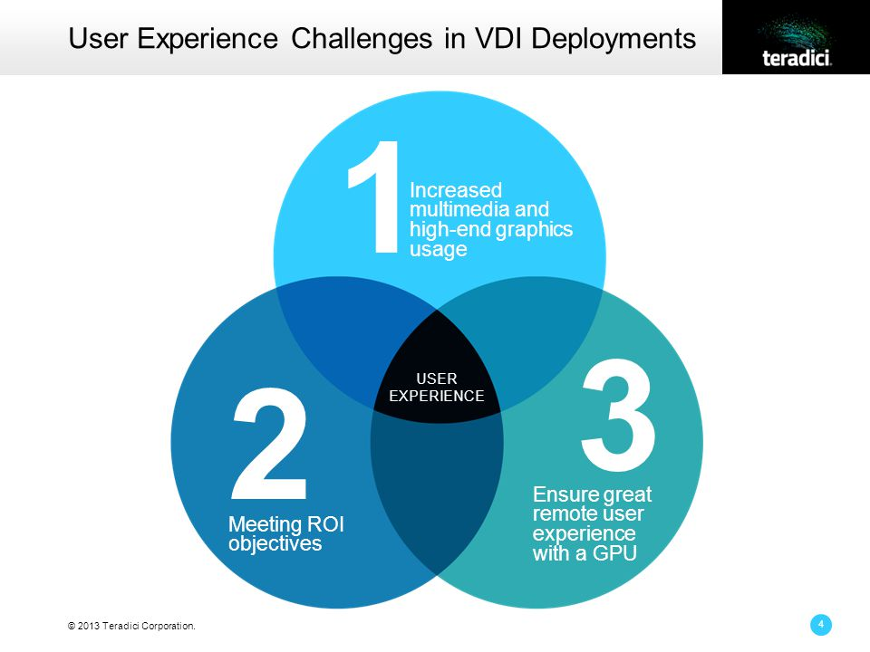 © 2013 Teradici Corporation. User Experience Challenges in VDI Deployments 4 1 Increased multimedia and high-end graphics usage 2 Meeting ROI objectiv