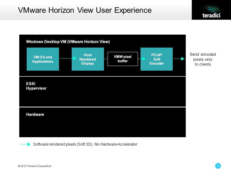 © 2013 Teradici Corporation. 5 VMware Horizon View User Experience Windows Desktop VM (VMware Horizon View) ESXi Hypervisor Hardware Send encoded pixe