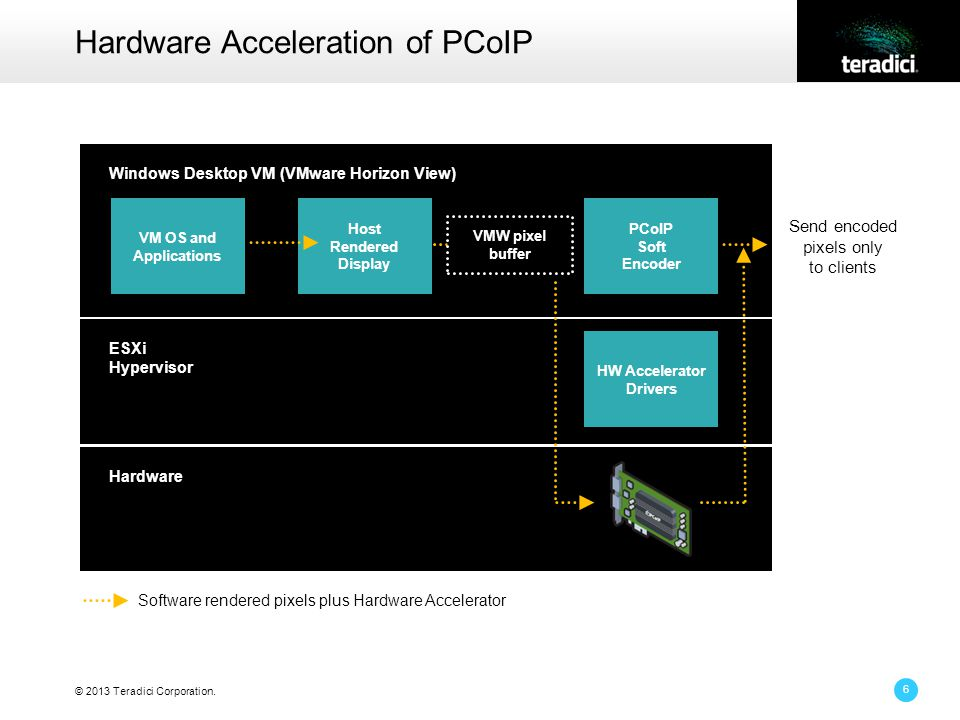© 2013 Teradici Corporation. 6 Hardware Acceleration of PCoIP Windows Desktop VM (VMware Horizon View) ESXi Hypervisor Hardware Send encoded pixels on