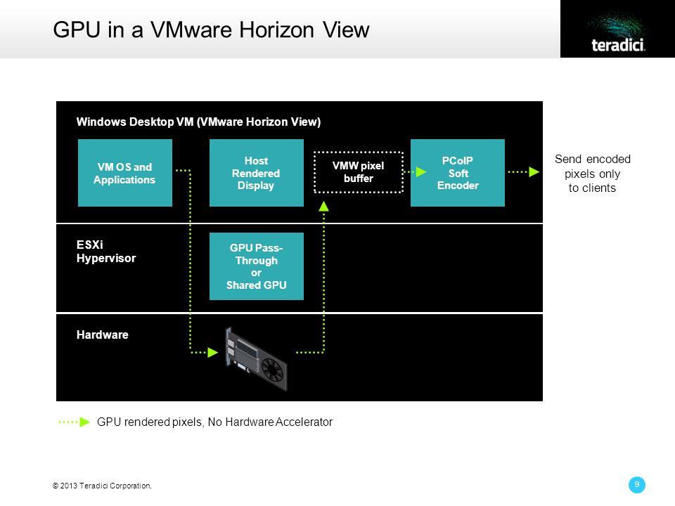 © 2013 Teradici Corporation. 9 GPU in a VMware Horizon View Windows Desktop VM (VMware Horizon View) ESXi Hypervisor Hardware Send encoded pixels only