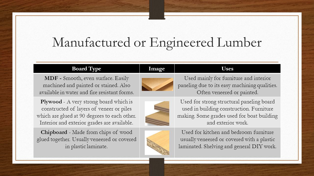 Manufactured or Engineered Lumber Board TypeImageUses MDF - Smooth, even surface.