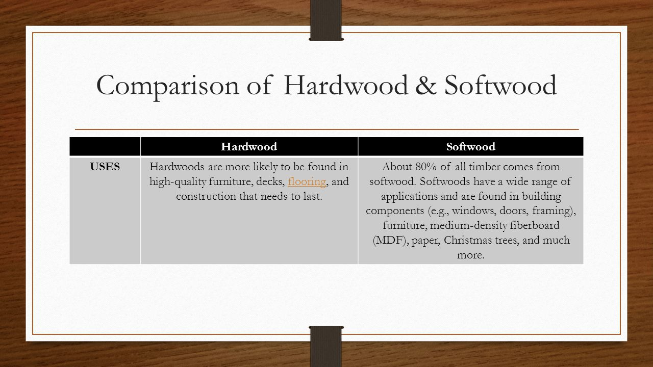 Comparison of Hardwood & Softwood HardwoodSoftwood USESHardwoods are more likely to be found in high-quality furniture, decks, flooring, and construction that needs to last.flooring About 80% of all timber comes from softwood.