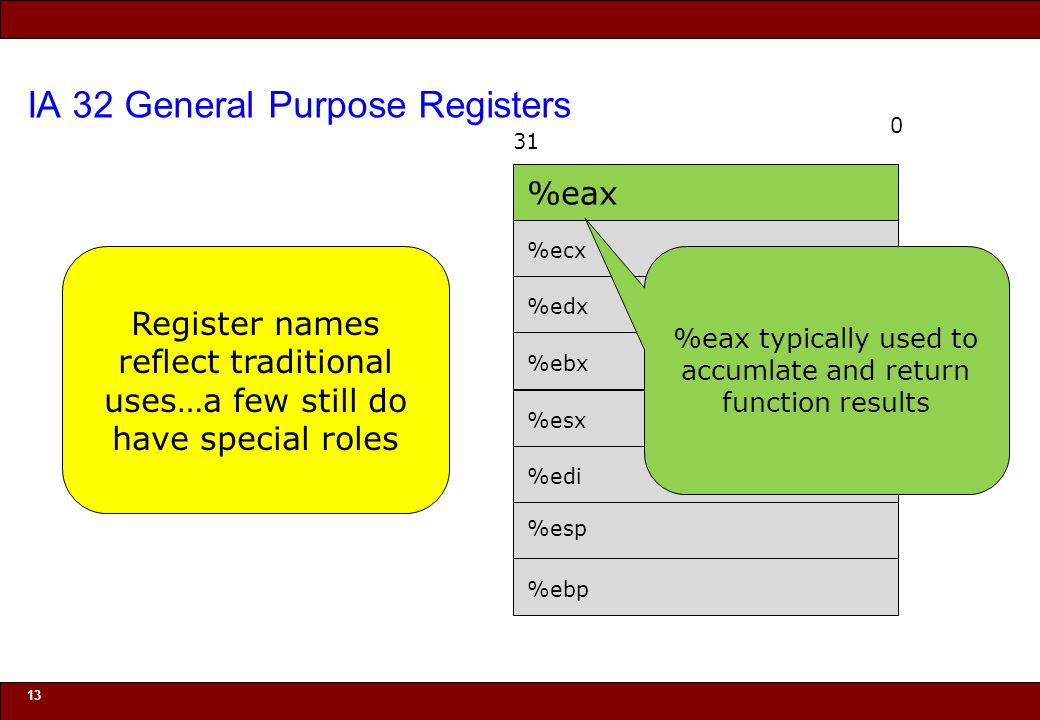 © 2010 Noah Mendelsohn IA 32 General Purpose Registers 13 0 31 %eax %ecx %edx %ebx %esx %edi %esp %ebp Register names reflect traditional uses…a few still do have special roles %eax typically used to accumlate and return function results