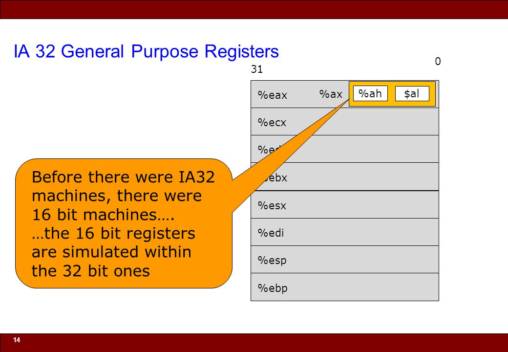 © 2010 Noah Mendelsohn IA 32 General Purpose Registers 14 0 31 %eax %ecx %edx %ebx %esx %edi %esp %ebp %ah $al %ax Before there were IA32 machines, there were 16 bit machines….