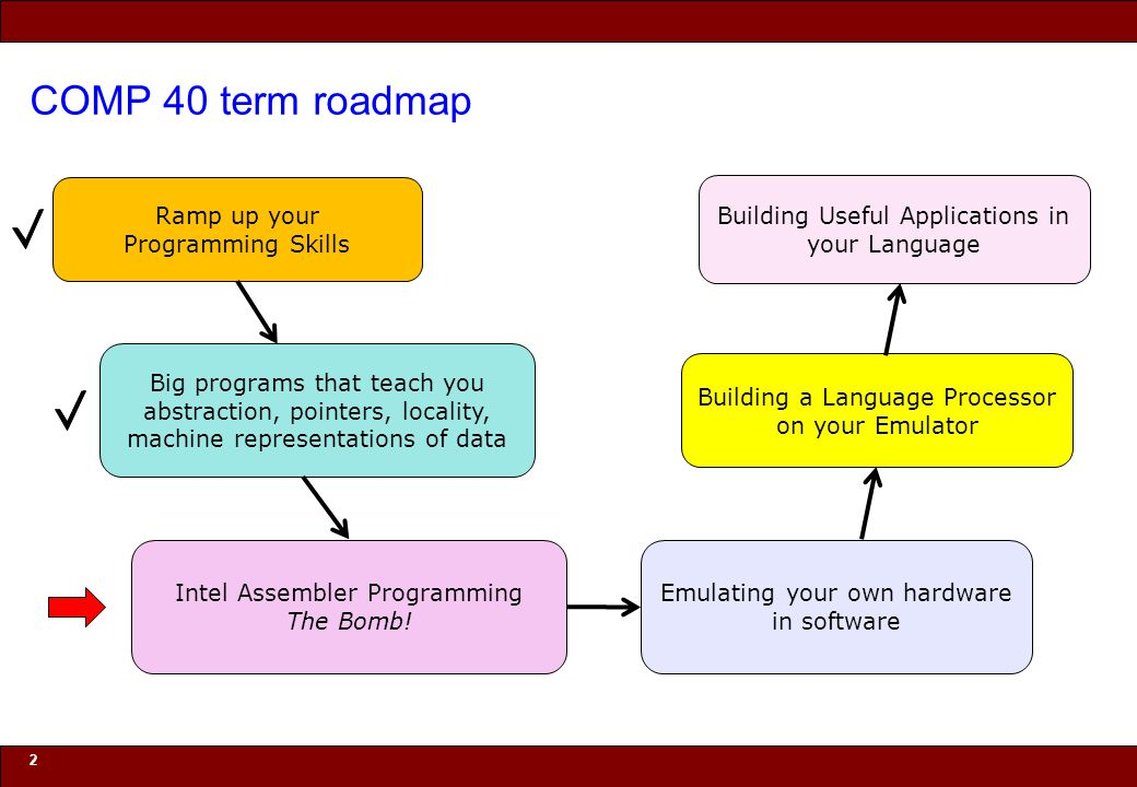 © 2010 Noah Mendelsohn COMP 40 term roadmap 2 Ramp up your Programming Skills Big programs that teach you abstraction, pointers, locality, machine representations of data Building a Language Processor on your Emulator Emulating your own hardware in software Intel Assembler Programming The Bomb.