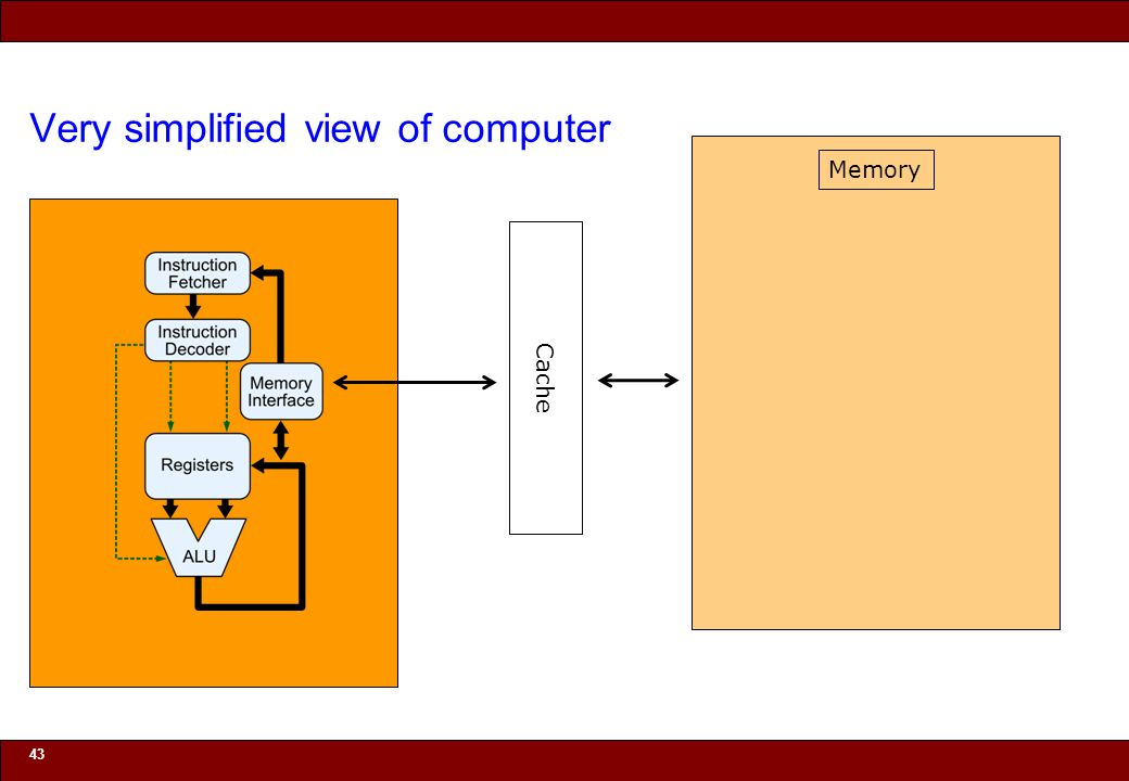 © 2010 Noah Mendelsohn Very simplified view of computer 43 Cache Memory