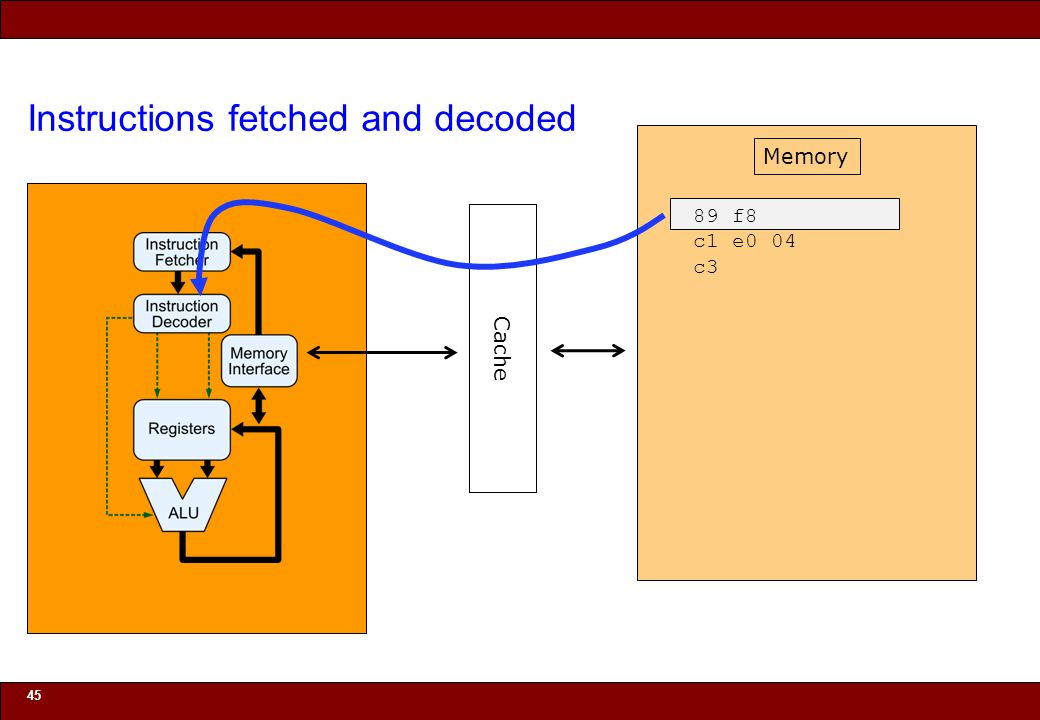 © 2010 Noah Mendelsohn Instructions fetched and decoded 45 Cache Memory 89 f8 c1 e0 04 c3