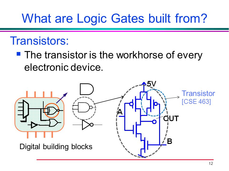 12 What are Logic Gates built from?  The transistor is the workhorse of every electronic device. Digital building blocks Transistor [CSE 463] Transis