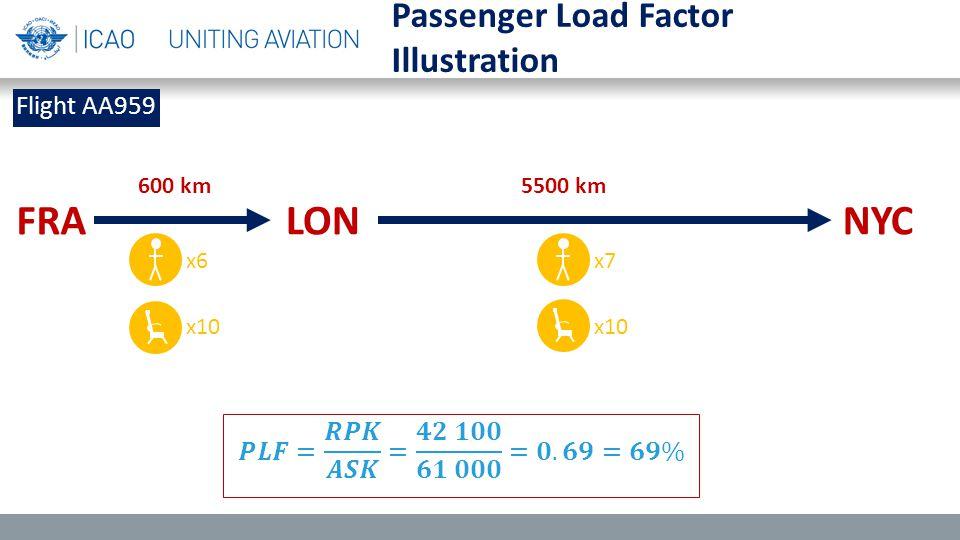 Illustration FRALONNYC Flight AA959 x10 600 km 5500 km x6x7