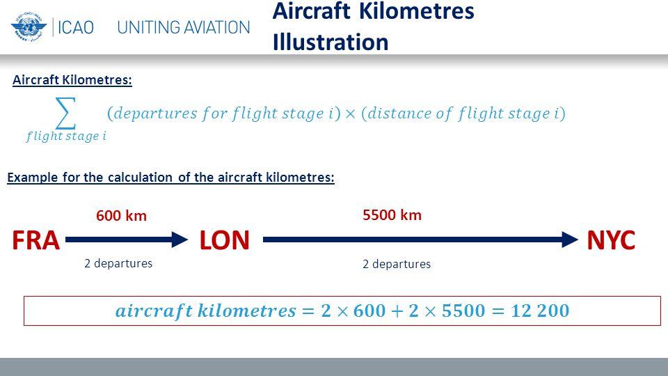 Aircraft Kilometres Illustration FRALONNYC 600 km 5500 km 2 departures Aircraft Kilometres: Example for the calculation of the aircraft kilometres: