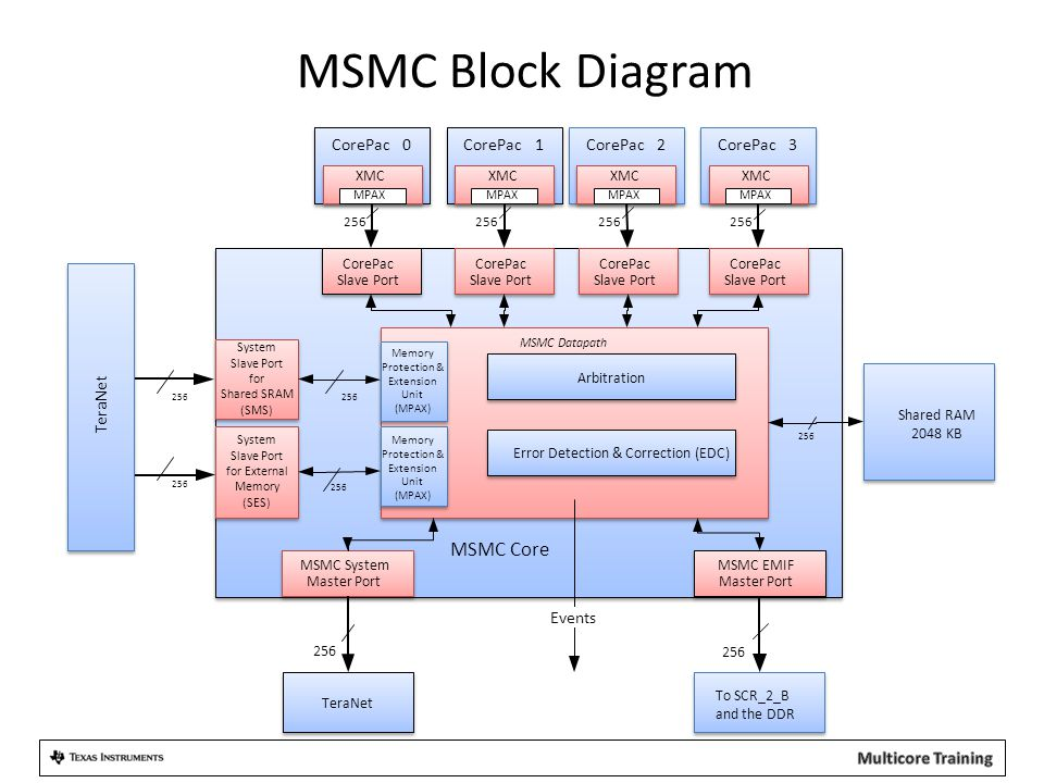 MSMC Block Diagram CorePac2 Shared RAM 2048 KB CorePac Slave Port CorePac Slave Port System Slave Port for Shared SRAM (SMS) System Slave Port for Ext