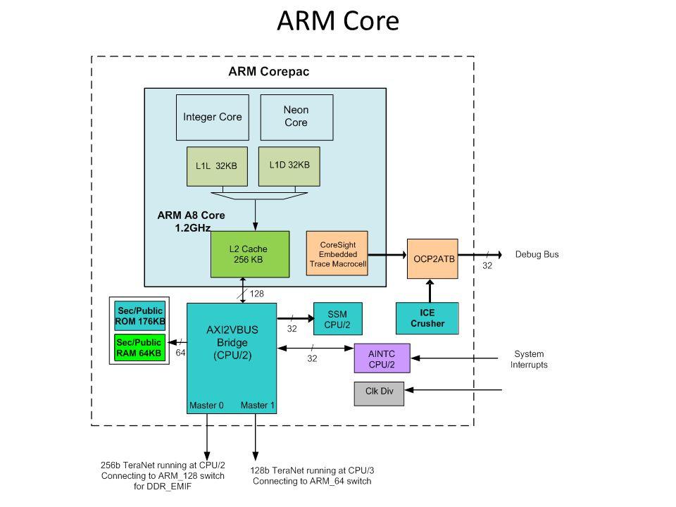 ARM Core