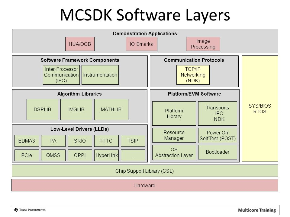 MCSDK Software Layers Hardware SYS/BIOS RTOS Software Framework Components Inter-Processor Communication (IPC) Instrumentation Communication Protocols