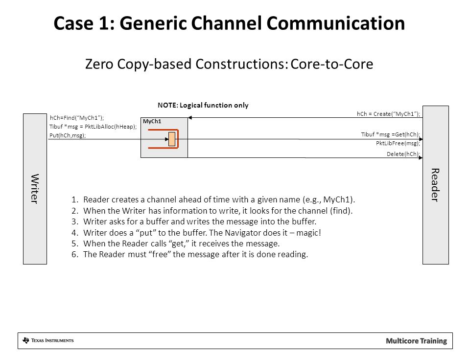 Case 1: Generic Channel Communication Zero Copy-based Constructions: Core-to-Core Reader Writer MyCh1 Put(hCh,msg); Tibuf *msg = PktLibAlloc(hHeap); P