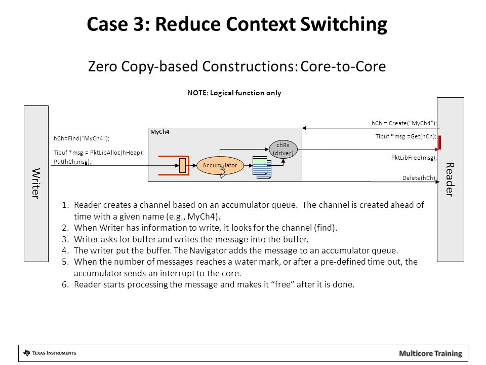 Case 3: Reduce Context Switching Zero Copy-based Constructions: Core-to-Core Reader Writer 1.Reader creates a channel based on an accumulator queue. T