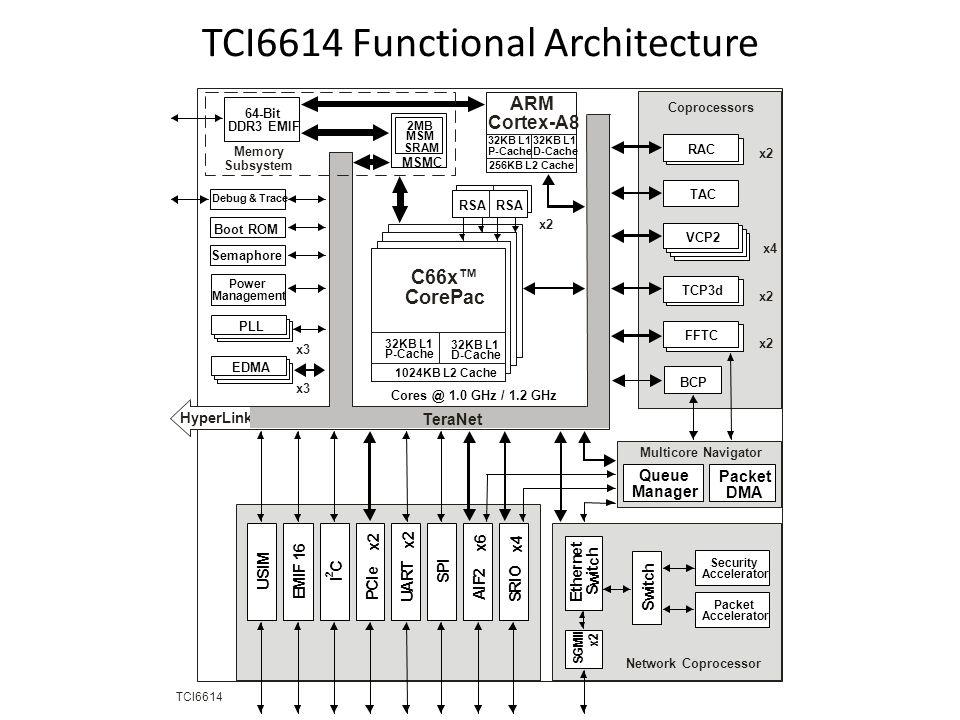 Cores @ 1.0 GHz / 1.2 GHz C66x™ CorePac TCI6614 MSMC 2MB MSM SRAM 64-Bit DDR3 EMIF BCP x2 Coprocessors VCP2 x4 Power Management Debug & Trace Boot ROM Semaphore Memory Subsystem S R I O x4 P C I e x2 U A R T A I F 2 x6 S P I I C 2 Packet DMA Multicore Navigator Queue Manager E M I F 1 6 x3 32KB L1 P-Cache 32KB L1 D-Cache 1024KB L2 Cache RSA x2 PLL EDMA x3 HyperLink TeraNet Network Coprocessor S w i t c h E t h e r n e t S w i t c h S G M I I x2 Packet Accelerator Security Accelerator FFTC TCP3d TAC x2 RAC ARM Cortex-A8 32KB L1 P-Cache 32KB L1 D-Cache 256KB L2 Cache U S I M TCI6614 Functional Architecture