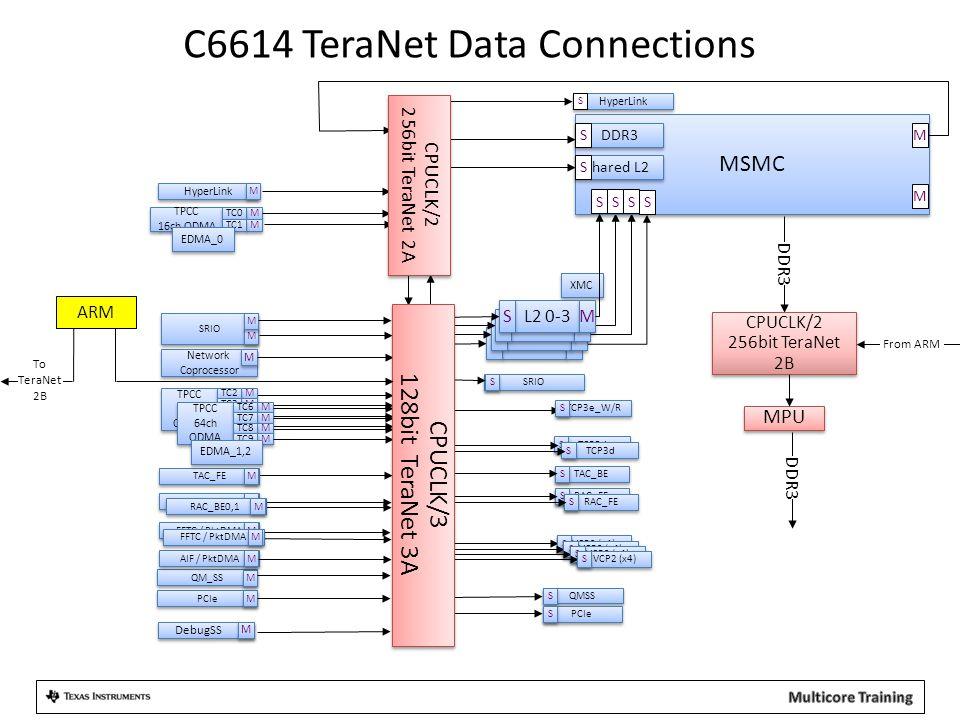 QMSS C6614 TeraNet Data Connections MSMC DDR3 Shared L2 S S Core S S PCIe S S TAC_BE S S SRIO PCIe QM_SS M M M M M M TPCC 16ch QDMA TPCC 16ch QDMA M M TC0 M M TC1 M M DDR3 XMC M M DebugSS M M TPCC 64ch QDMA TPCC 64ch QDMA M M TC2 M M TC3 M M TC4 M M TC5 TPCC 64ch QDMA TPCC 64ch QDMA M M TC6 M M TC7 M M TC8 M M TC9 Network Coprocessor Network Coprocessor M M HyperLink M M S AIF / PktDMA M M FFTC / PktDMA M M RAC_BE0,1 M M TAC_FE M M SRIO S S S S RAC_FE S S TCP3d S S TCP3e_W/R S S VCP2 (x4) S S M M EDMA_0 EDMA_1,2 Core S S M M S S M M L2 0-3 S S M M CPUCLK/2 256bit TeraNet 2A CPUCLK/2 256bit TeraNet 2A FFTC / PktDMA M M TCP3d S S RAC_FE S S VCP2 (x4) S S S S S S RAC_BE0,1 M M CPUCLK/3 128bit TeraNet 3A CPUCLK/3 128bit TeraNet 3A SSS S CPUCLK/2 256bit TeraNet 2B CPUCLK/2 256bit TeraNet 2B MPU DDR3 ARM To TeraNet 2B From ARM