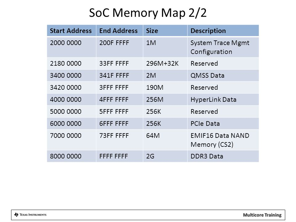 SoC Memory Map 2/2 Start AddressEnd AddressSizeDescription 2000 0000200F FFFF1MSystem Trace Mgmt Configuration 2180 000033FF FFFF296M+32KReserved 3400