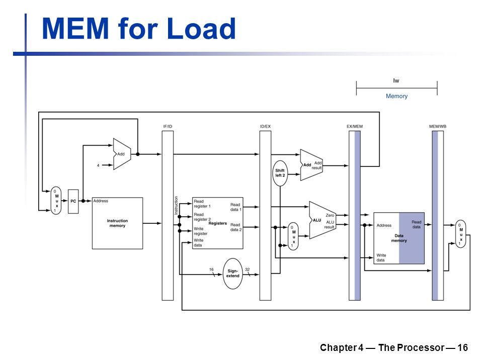 Chapter 4 — The Processor — 16 MEM for Load