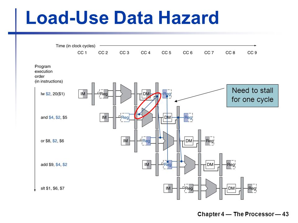 Chapter 4 — The Processor — 43 Load-Use Data Hazard Need to stall for one cycle