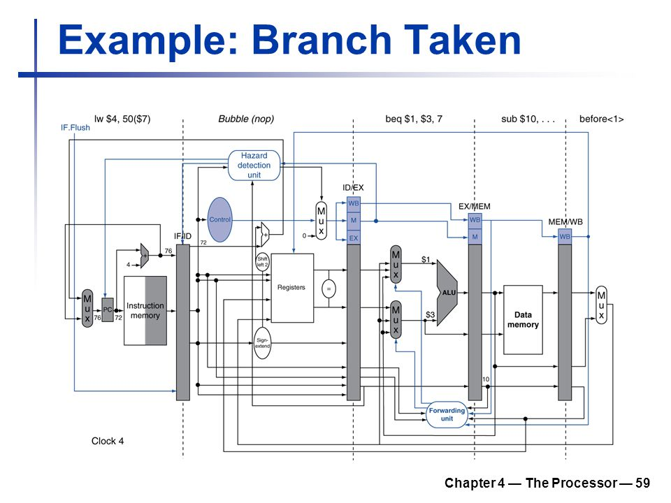 Chapter 4 — The Processor — 59 Example: Branch Taken