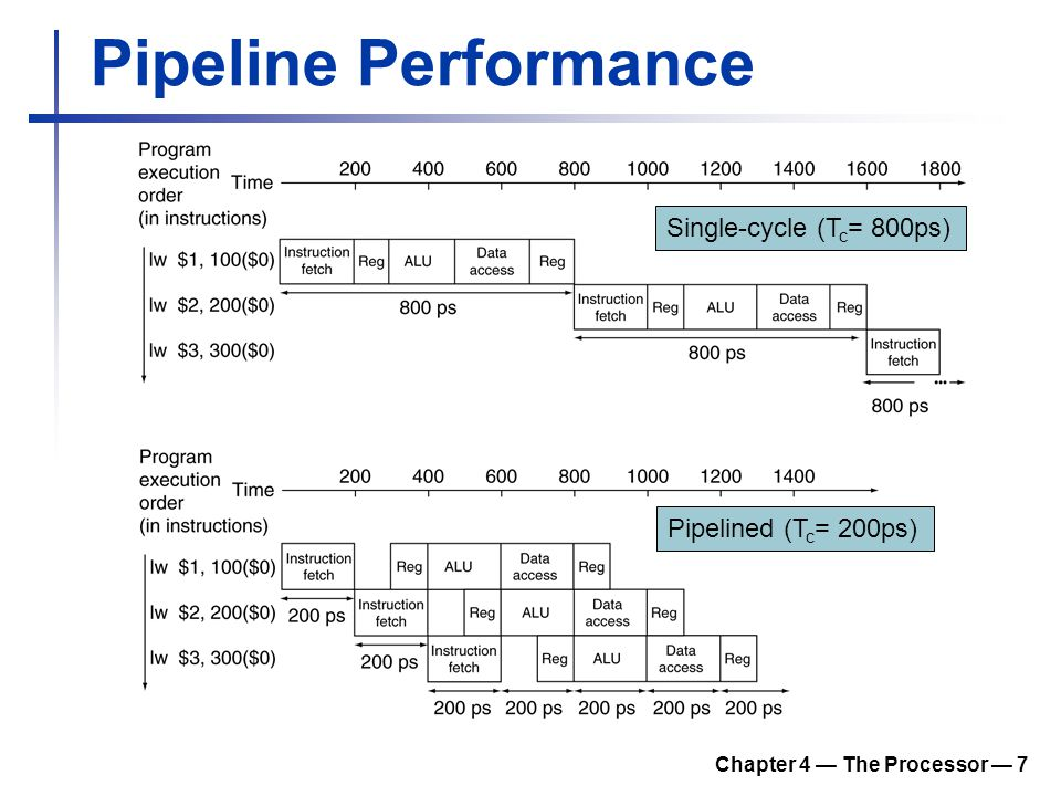 Chapter 4 — The Processor — 7 Pipeline Performance Single-cycle (T c = 800ps) Pipelined (T c = 200ps)