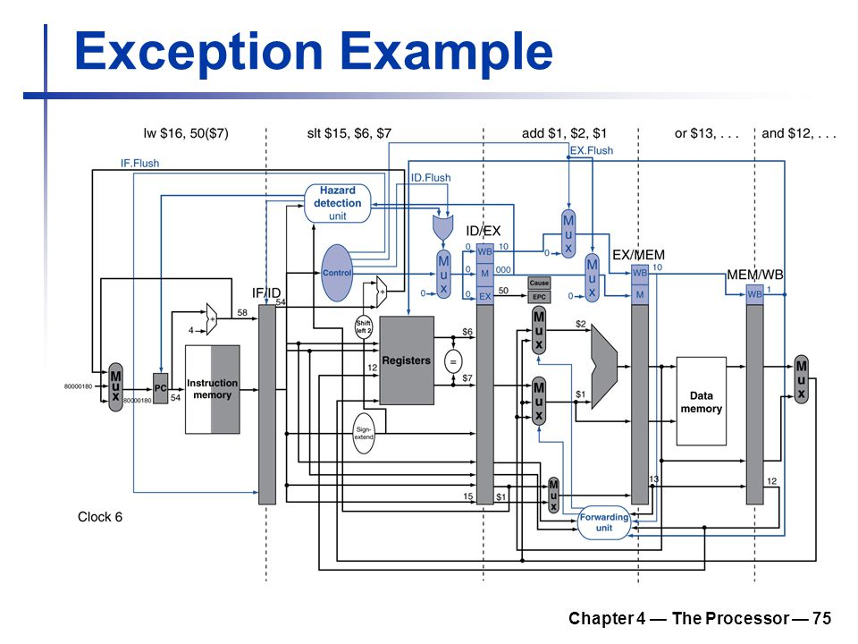 Chapter 4 — The Processor — 75 Exception Example