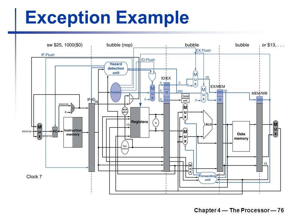 Chapter 4 — The Processor — 76 Exception Example