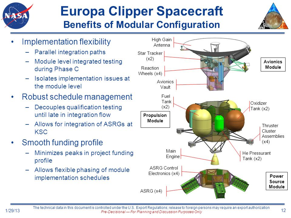 High Gain Antenna Avionics Module Propulsion Module Power Source Module Main Engine Thruster Cluster Assemblies (x4) Reaction Wheels (x4) Avionics Vault Star Tracker (x2) ASRG (x4) Fuel Tank (x2) Oxidizer Tank (x2) He Pressurant Tank (x2) ASRG Control Electronics (x4) Europa Clipper Spacecraft Benefits of Modular Configuration Implementation flexibility –Parallel integration paths –Module level integrated testing during Phase C –Isolates implementation issues at the module level Robust schedule management –Decouples qualification testing until late in integration flow –Allows for integration of ASRGs at KSC Smooth funding profile –Minimizes peaks in project funding profile –Allows flexible phasing of module implementation schedules 1/29/13 12 The technical data in this document is controlled under the U.S.