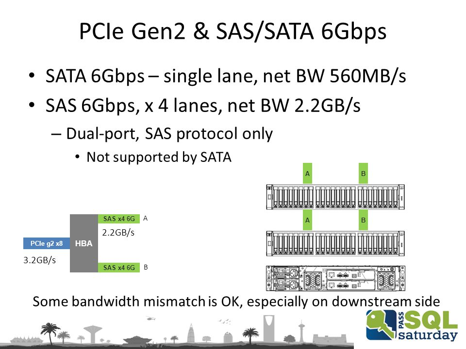 PCIe Gen2 & SAS/SATA 6Gbps SATA 6Gbps – single lane, net BW 560MB/s SAS 6Gbps, x 4 lanes, net BW 2.2GB/s – Dual-port, SAS protocol only Not supported by SATA PCIe g2 x8 HBA SAS x4 6G 3.2GB/s 2.2GB/s Some bandwidth mismatch is OK, especially on downstream side AB AB A B