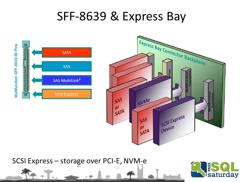 SFF-8639 & Express Bay SCSI Express – storage over PCI-E, NVM-e