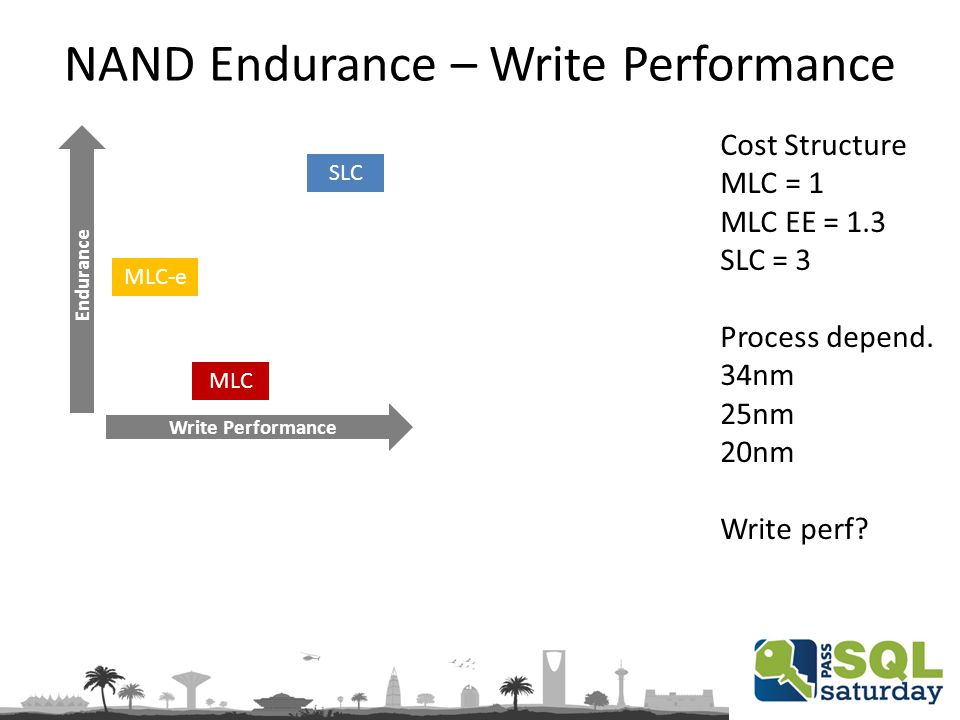 NAND Endurance – Write Performance Write Performance Endurance SLC MLC-e MLC Cost Structure MLC = 1 MLC EE = 1.3 SLC = 3 Process depend.