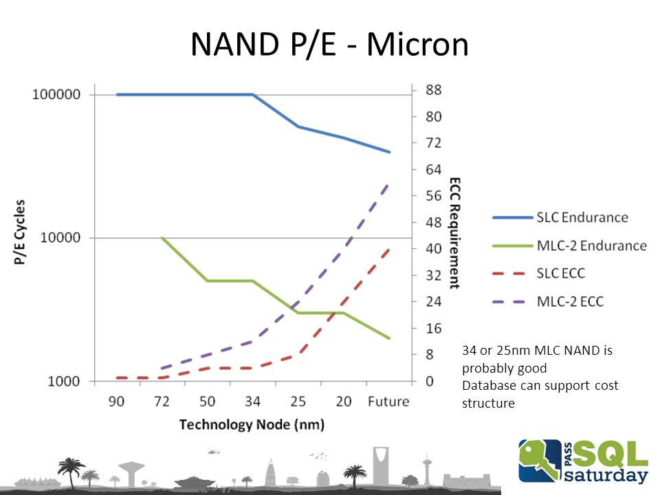 NAND P/E - Micron 34 or 25nm MLC NAND is probably good Database can support cost structure