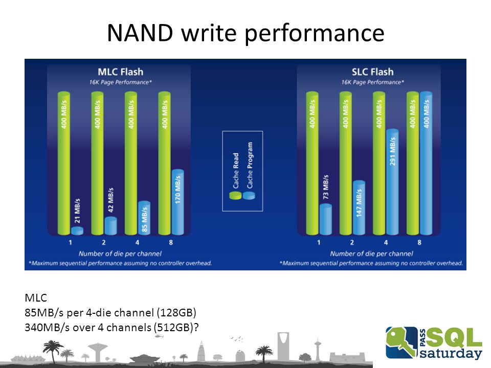 NAND write performance MLC 85MB/s per 4-die channel (128GB) 340MB/s over 4 channels (512GB)