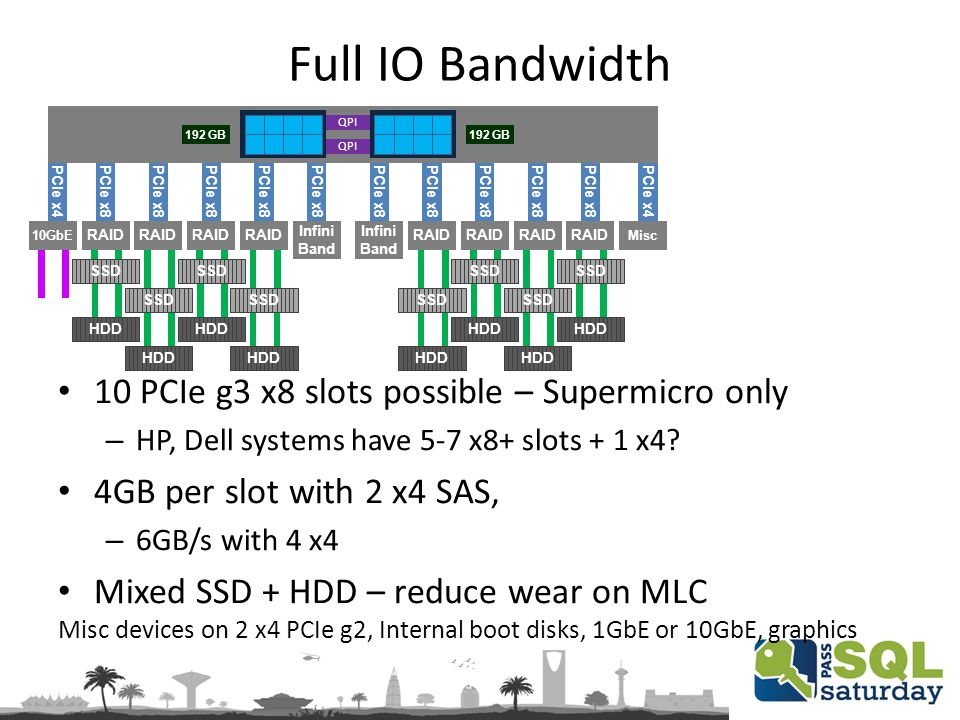 Full IO Bandwidth Misc devices on 2 x4 PCIe g2, Internal boot disks, 1GbE or 10GbE, graphics PCIe x8 QPI 10 PCIe g3 x8 slots possible – Supermicro only – HP, Dell systems have 5-7 x8+ slots + 1 x4.