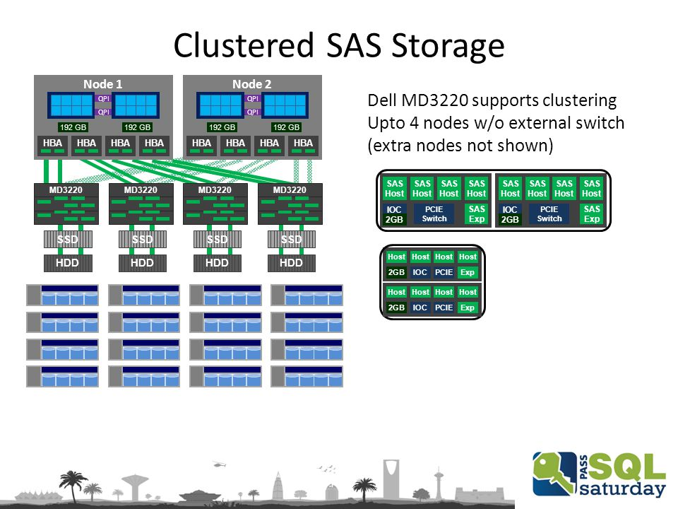 Node 1 QPI 192 GB HBA Node 2 QPI 192 GB HBA MD3220 Clustered SAS Storage Dell MD3220 supports clustering Upto 4 nodes w/o external switch (extra nodes not shown) SAS Host IOC PCIE Switch SAS Host SAS Host SAS Host 2GB SAS Exp SAS Host IOC PCIE Switch SAS Host SAS Host SAS Host 2GB SAS Exp Host IOCPCIE Host 2GBExp Host IOCPCIE Host 2GBExp SSD HDD