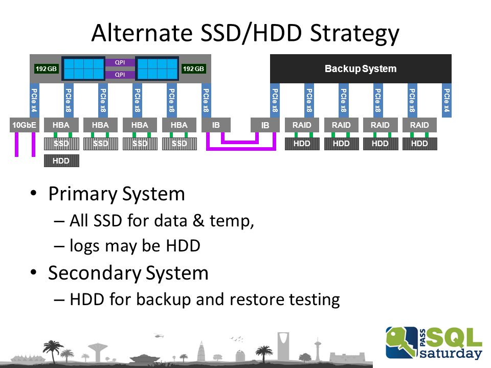Alternate SSD/HDD Strategy PCIe x8 PCIe x4 IBHBA Primary System – All SSD for data & temp, – logs may be HDD Secondary System – HDD for backup and restore testing 10GbE SSD HDD Backup System PCIe x8 PCIe x4PCIe x8 IB RAID HDD QPI 192 GB