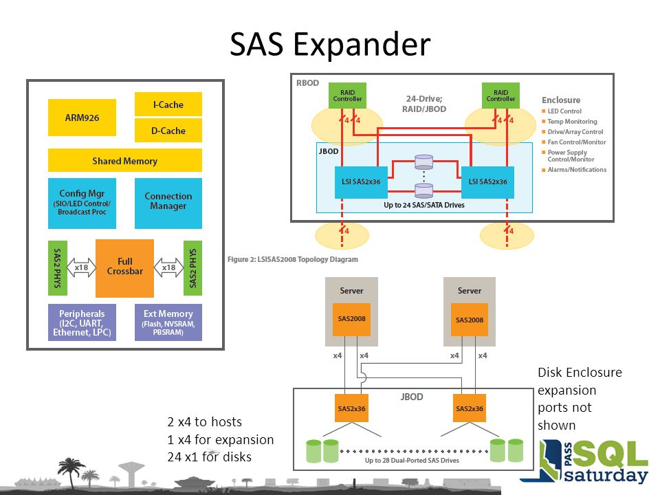 SAS Expander Disk Enclosure expansion ports not shown 2 x4 to hosts 1 x4 for expansion 24 x1 for disks