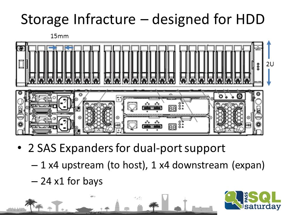 Storage Infracture – designed for HDD 15mm 2 SAS Expanders for dual-port support – 1 x4 upstream (to host), 1 x4 downstream (expan) – 24 x1 for bays 2U