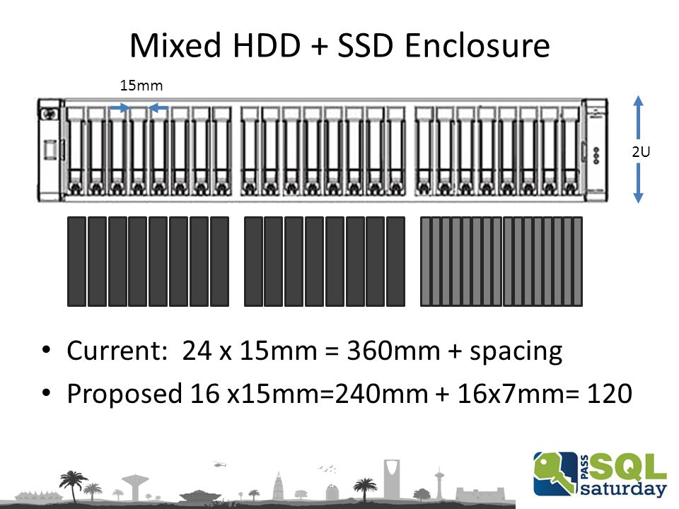 Mixed HDD + SSD Enclosure 15mm Current: 24 x 15mm = 360mm + spacing Proposed 16 x15mm=240mm + 16x7mm= 120 2U