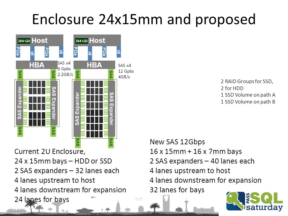 Enclosure 24x15mm and proposed Current 2U Enclosure, 24 x 15mm bays – HDD or SSD 2 SAS expanders – 32 lanes each 4 lanes upstream to host 4 lanes downstream for expansion 24 lanes for bays PCIe Host x8 PCIe x8 384 GB SAS SAS Expander HBA SAS x4 6 Gpbs 2.2GB/s New SAS 12Gbps 16 x 15mm + 16 x 7mm bays 2 SAS expanders – 40 lanes each 4 lanes upstream to host 4 lanes downstream for expansion 32 lanes for bays 2 RAID Groups for SSD, 2 for HDD 1 SSD Volume on path A 1 SSD Volume on path B