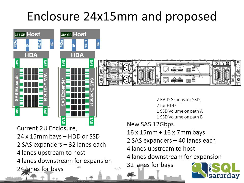 Enclosure 24x15mm and proposed Current 2U Enclosure, 24 x 15mm bays – HDD or SSD 2 SAS expanders – 32 lanes each 4 lanes upstream to host 4 lanes downstream for expansion 24 lanes for bays PCIe Host x8 PCIe x8 384 GB SAS SAS Expander HBA New SAS 12Gbps 16 x 15mm + 16 x 7mm bays 2 SAS expanders – 40 lanes each 4 lanes upstream to host 4 lanes downstream for expansion 32 lanes for bays 2 RAID Groups for SSD, 2 for HDD 1 SSD Volume on path A 1 SSD Volume on path B