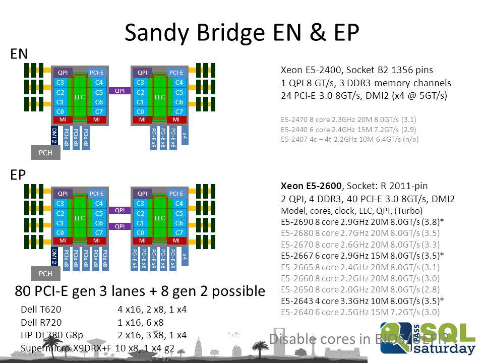 Sandy Bridge EN & EP Xeon E5-2600, Socket: R 2011-pin 2 QPI, 4 DDR3, 40 PCI-E 3.0 8GT/s, DMI2 Model, cores, clock, LLC, QPI, (Turbo) E5-2690 8 core 2.