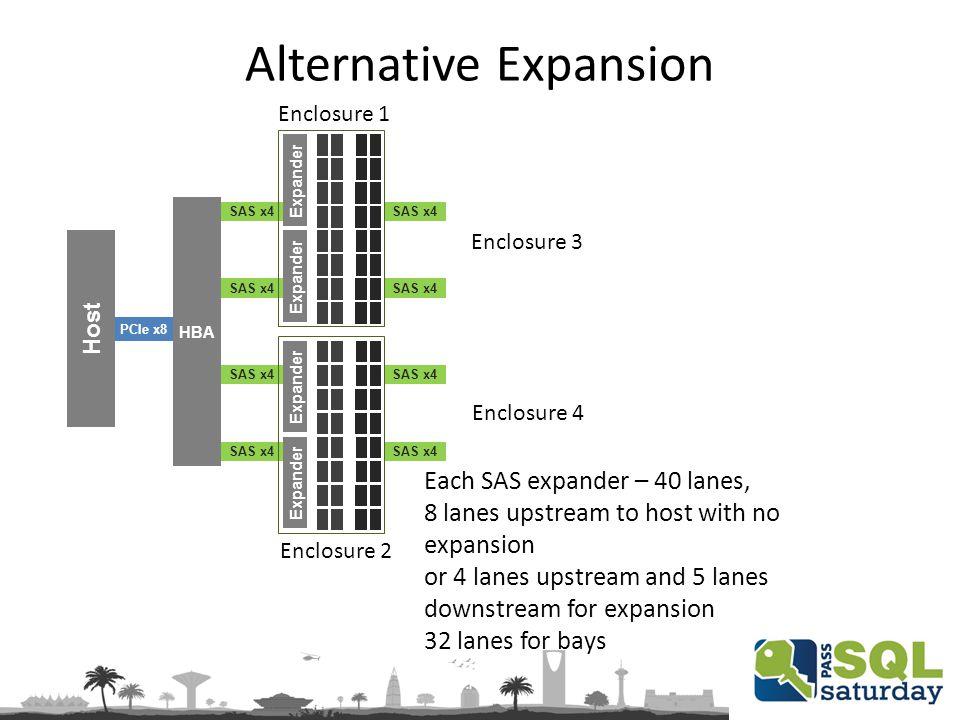 SAS x4 Alternative Expansion PCIe x8 HBA SAS x4 Host Expander Each SAS expander – 40 lanes, 8 lanes upstream to host with no expansion or 4 lanes upst